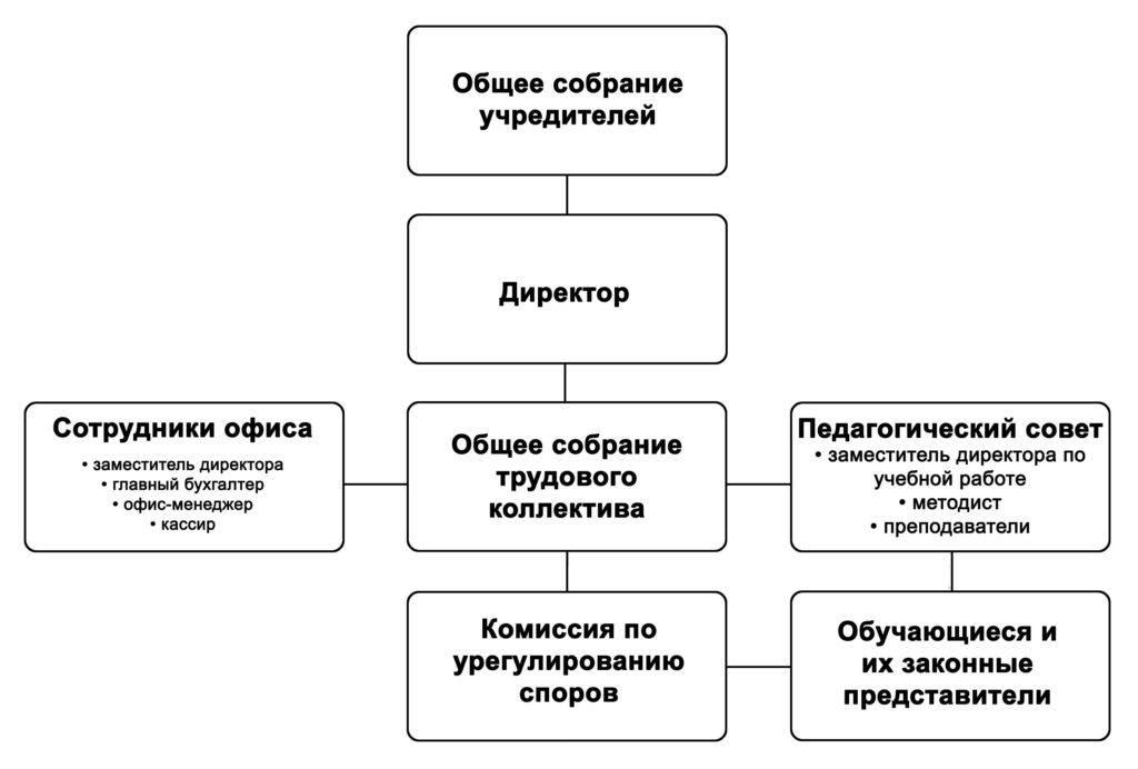 [Схема структуры организации]